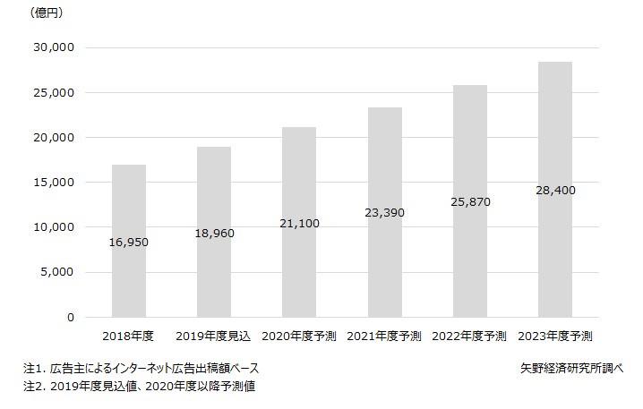 根拠①:インターネット広告市場は伸びている